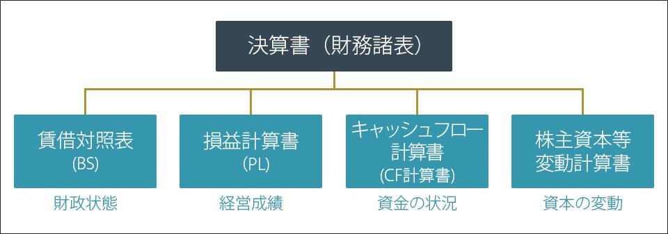 財務分析 サービス内容