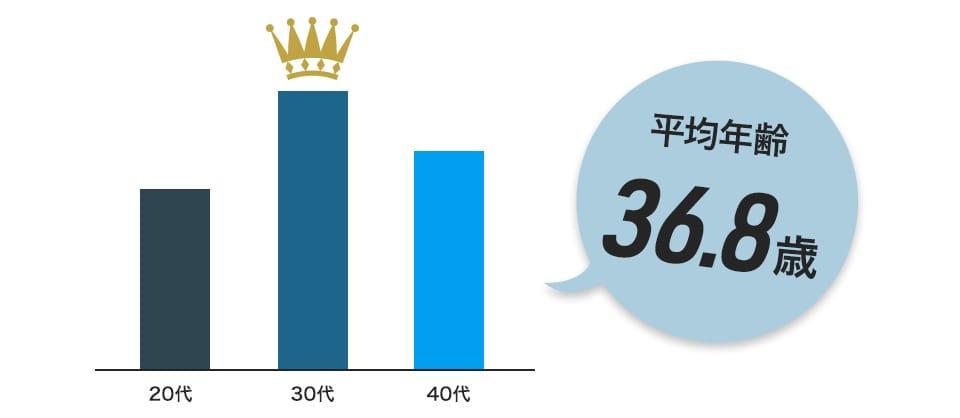 一位は30代、ニ位40代、三位20代 平均年齢37.1歳