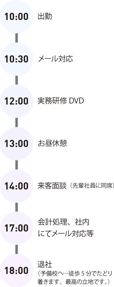 10:00 出勤 / 10:30 メール対応 / 12:00 実務研修DVD / 13:00 お昼休憩 / 14:00 来客面談(先輩社員に同席) / 17:00 会計処理、社内にてメール対応等 / 18:00 退社(予備校へ…徒歩5分でたどり着きます。最高の立地です。